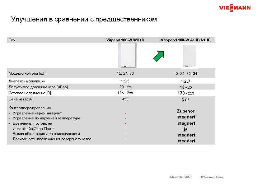 Улучшения в сравнении с предшественником Typ Vitpend 100 -W WH 1 D Vitopend 100