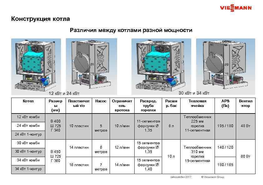 Конструкция котла Различия между котлами разной мощности 30 к. Вт и 34 к. Вт