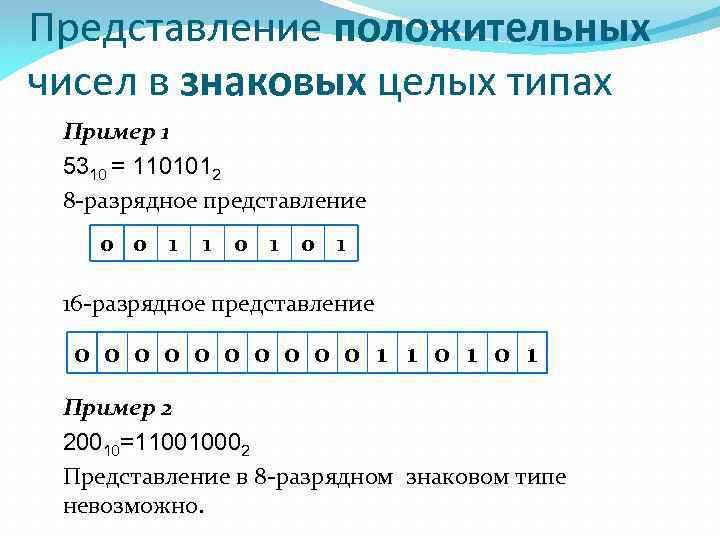 Представление положительных чисел в знаковых целых типах Пример 1 5310 = 1101012 8 -разрядное