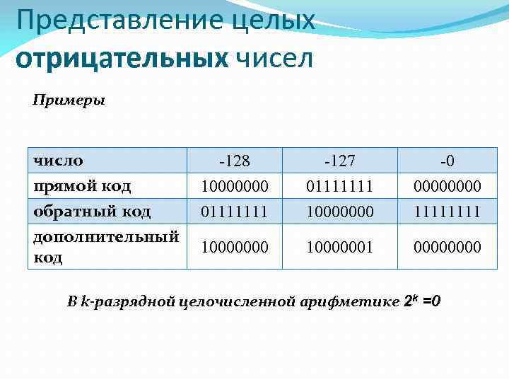 Представление целых отрицательных чисел Примеры число прямой код обратный код дополнительный код -128 10000000