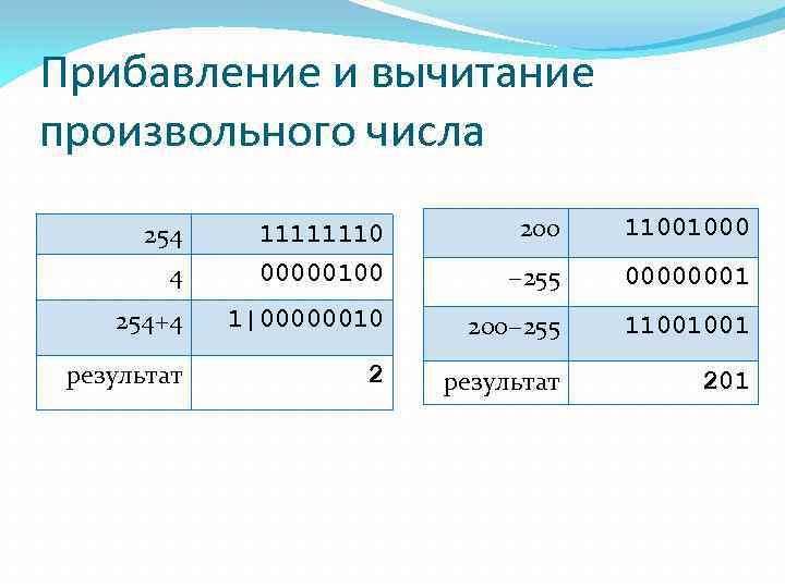 Прибавление и вычитание произвольного числа 254 11111110 200 11001000 4 00000100 − 255 00000001