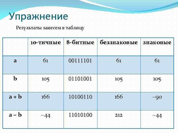 Упражнение Результаты занесем в таблицу 10 -тичные 8 -битные беззнаковые a 61 00111101 61