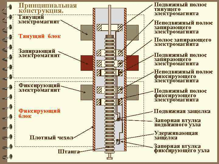 Принципиальная конструкция. Подвижный полюс тянущего электромагнита Тянущий блок Неподвижный полюс запирающего электромагнита Полюс запирающего