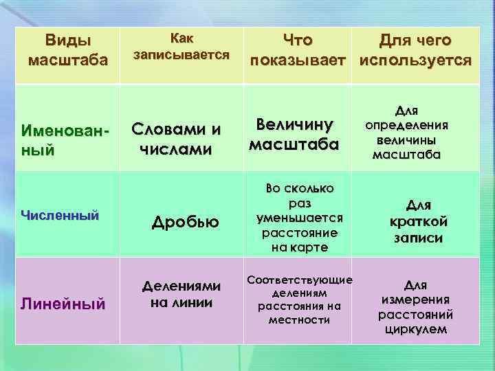 Виды масштаба Именованный Численный Линейный Как записывается Что Для чего показывает используется Словами и