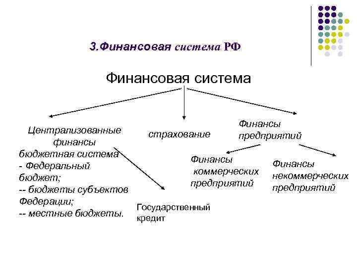 3. Финансовая система РФ Финансовая система Финансы Централизованные страхование предприятий финансы бюджетная система Финансы