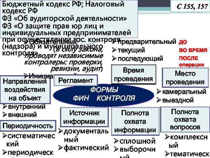 Бюджетный кодекс РФ; Налоговый С 155, 157 кодекс РФ ФЗ «Об аудиторской деятельности» ФЗ