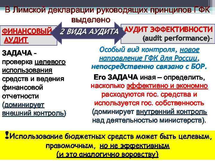 В Лимской декларации руководящих принципов ГФК выделено ФИНАНСОВЫЙ АУДИТ 2 ВИДА АУДИТ ЭФФЕКТИВНОСТИ ЗАДАЧА