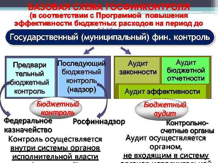 БАЗОВАЯ СХЕМА ГОСФИНКОНТРОЛЯ (в соответствии с Программой повышения эффективности бюджетных расходов на период до