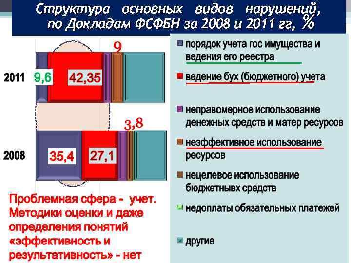 Структура основных видов нарушений, по Докладам ФСФБН за 2008 и 2011 гг, %