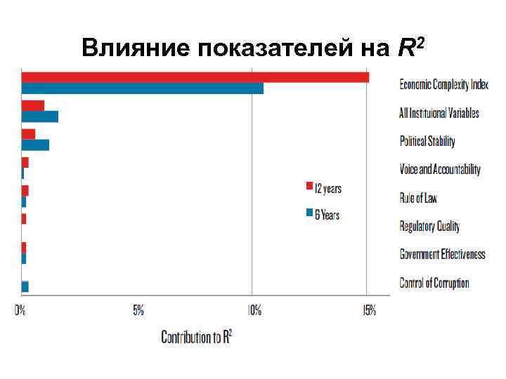 Влияние показателей на R 2