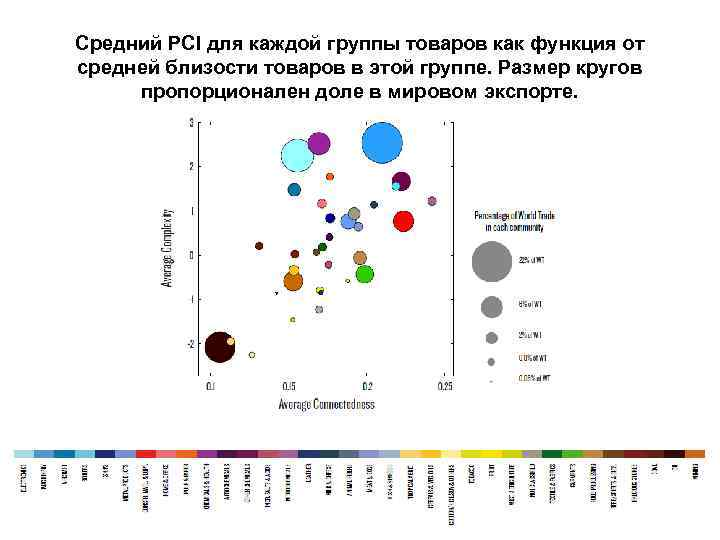 Средний PCI для каждой группы товаров как функция от средней близости товаров в этой