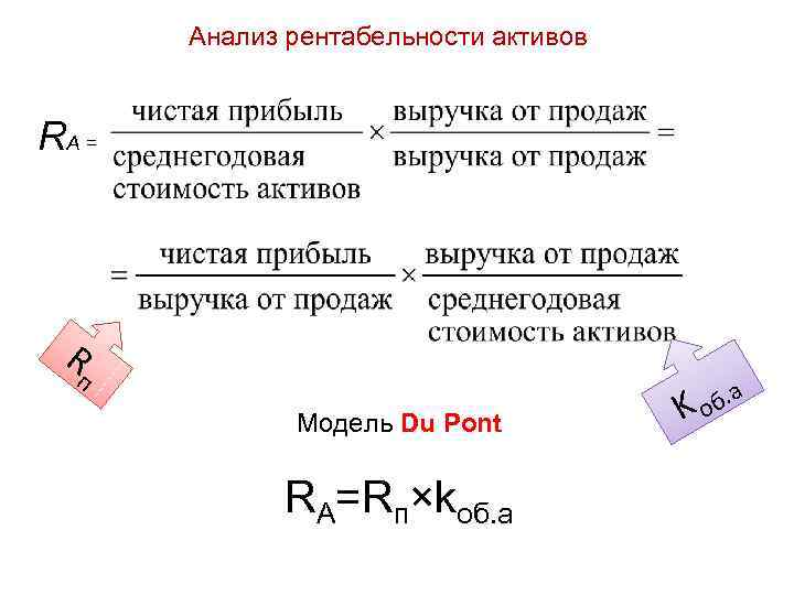 Анализ рентабельности активов RА = R п Модель Du Pont RА=Rп×kоб. а об K