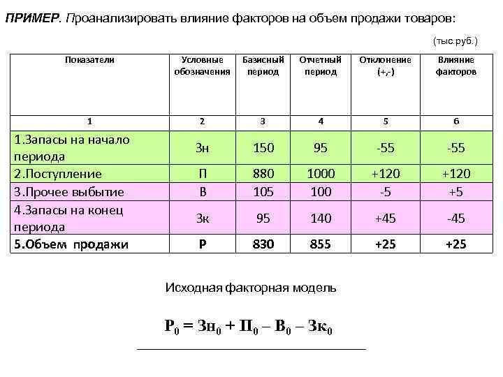ПРИМЕР. Проанализировать влияние факторов на объем продажи товаров: (тыс. руб. ) Показатели Условные обозначения