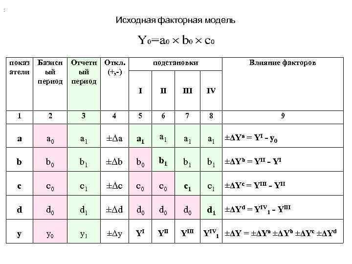 : Исходная факторная модель показ атели Базисн ый период Отчетн Откл. ый (+, -)