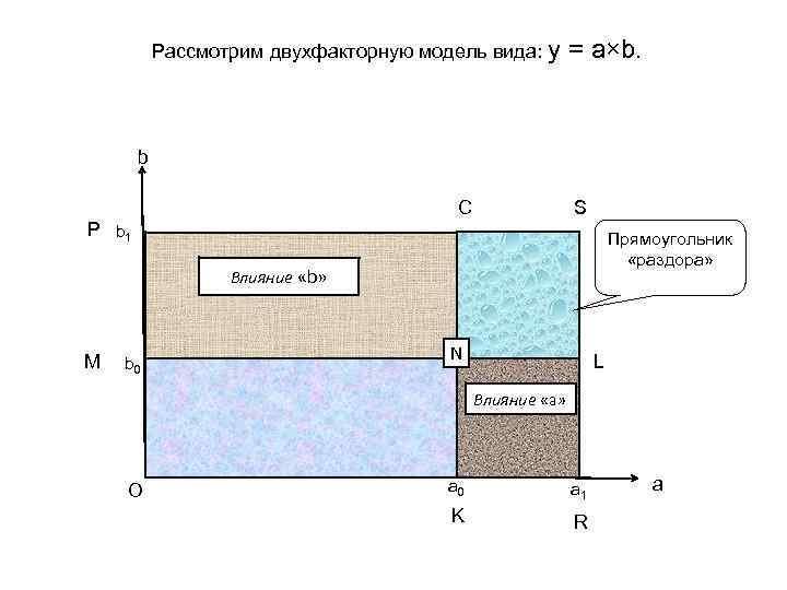 Рассмотрим двухфакторную модель вида: y = a×b. b С S Р b 1 Прямоугольник