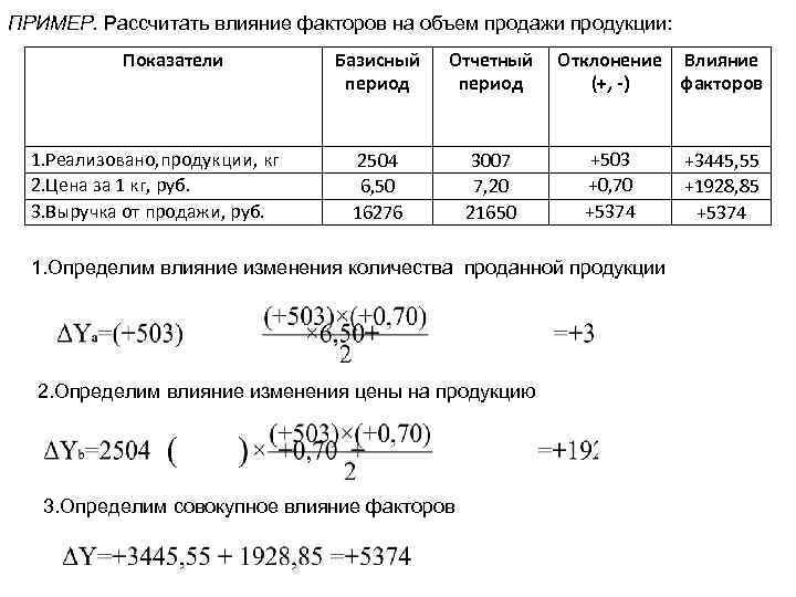 ПРИМЕР. Рассчитать влияние факторов на объем продажи продукции: Показатели 1. Реализовано, продукции, кг 2.