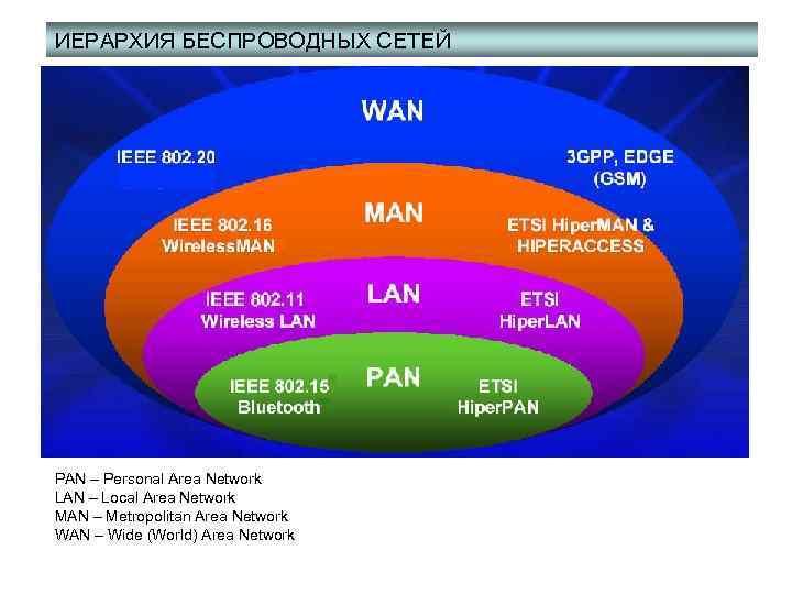 ИЕРАРХИЯ БЕСПРОВОДНЫХ СЕТЕЙ PAN – Personal Area Network LAN – Local Area Network MAN