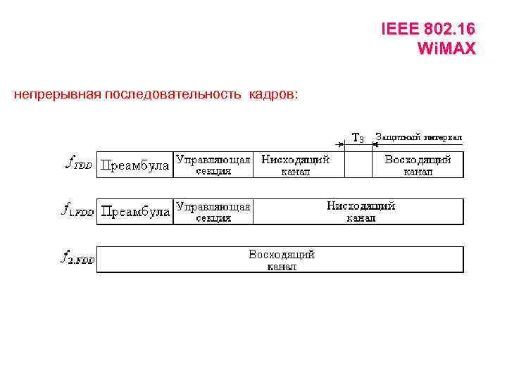 IEEE 802. 16 Wi. MAX непрерывная последовательность кадров: