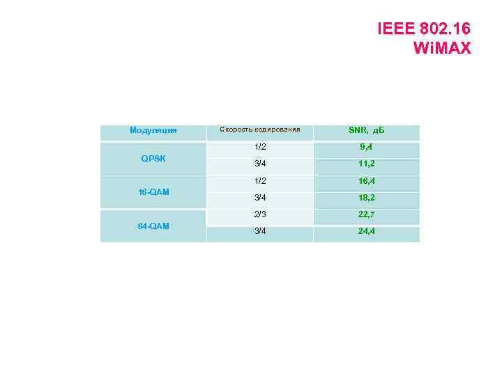 IEEE 802. 16 Wi. MAX 64 -QAM 9, 4 3/4 11, 2 16, 4
