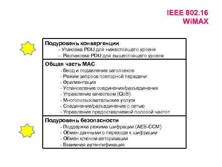 IEEE 802. 16 Wi. MAX Подуровень конвергенции - Упаковка PDU для нижестоящего уровня -
