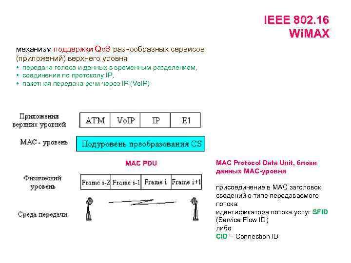 IEEE 802. 16 Wi. MAX механизм поддержки Qo. S разнообразных сервисов (приложений) верхнего уровня