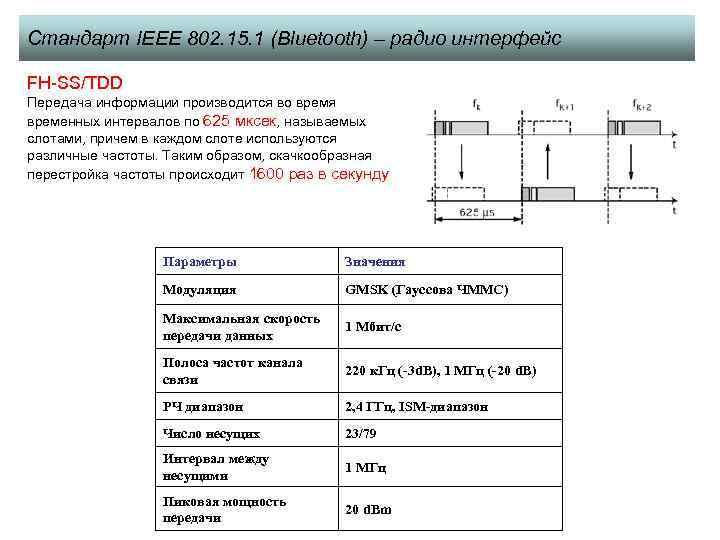 Стандарт IEEE 802. 15. 1 (Bluetooth) – радио интерфейс FH-SS/TDD Передача информации производится во