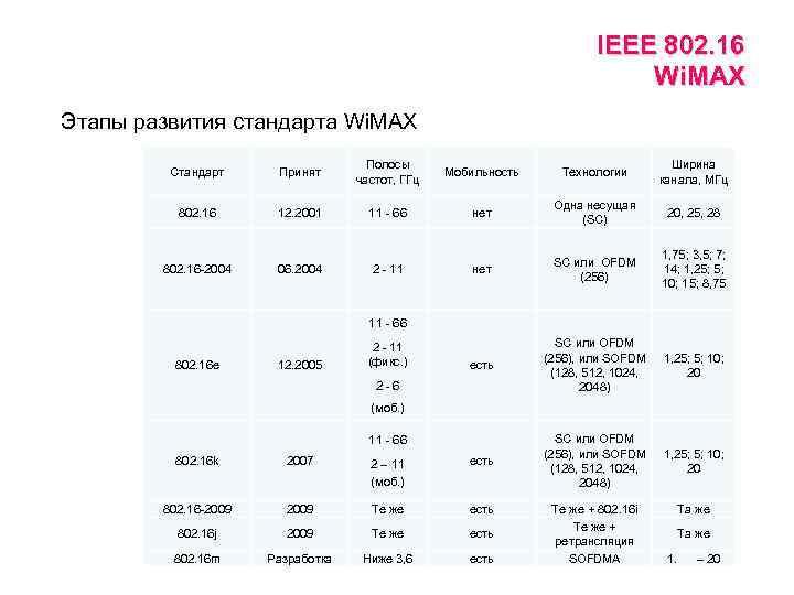 IEEE 802. 16 Wi. MAX Этапы развития стандарта Wi. MAX Стандарт Принят Полосы частот,