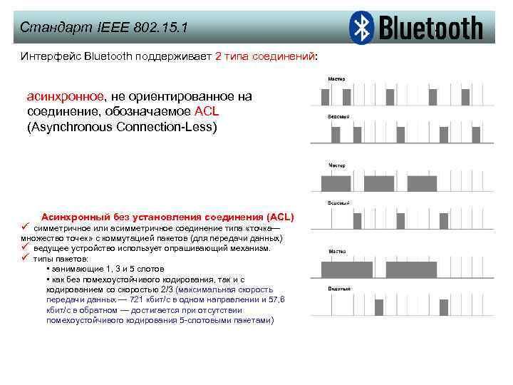 Стандарт IEEE 802. 15. 1 Интерфейс Bluetooth поддерживает 2 типа соединений: асинхронное, не ориентированное