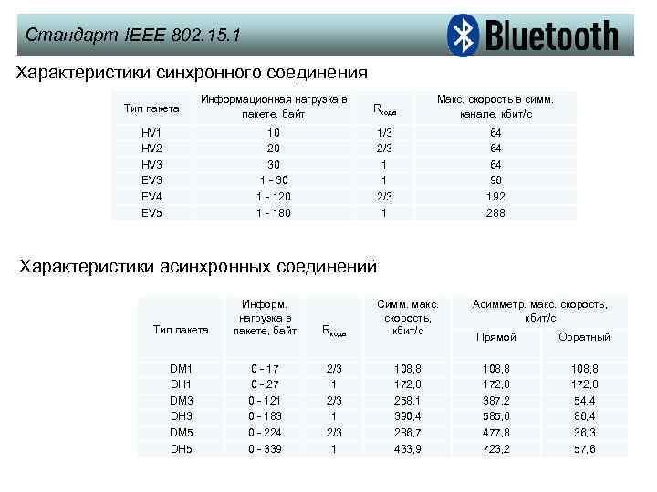 Стандарт IEEE 802. 15. 1 Характеристики синхронного соединения Тип пакета Информационная нагрузка в пакете,