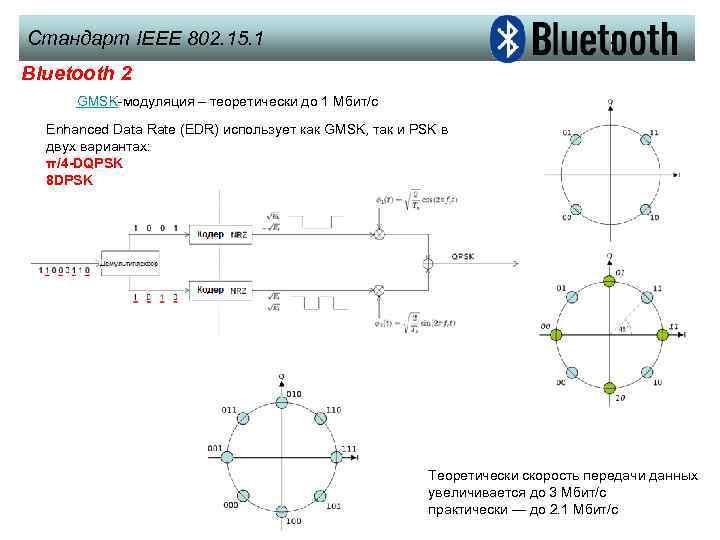Стандарт IEEE 802. 15. 1 Bluetooth 2 GMSK-модуляция – теоретически до 1 Mбит/с Enhanced