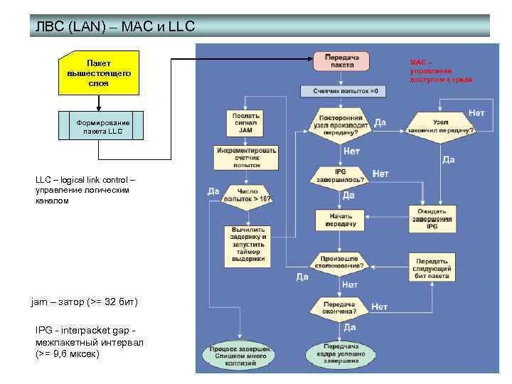 ЛВС (LAN) – MAC и LLC Пакет вышестоящего слоя Формирование пакета LLC – logical