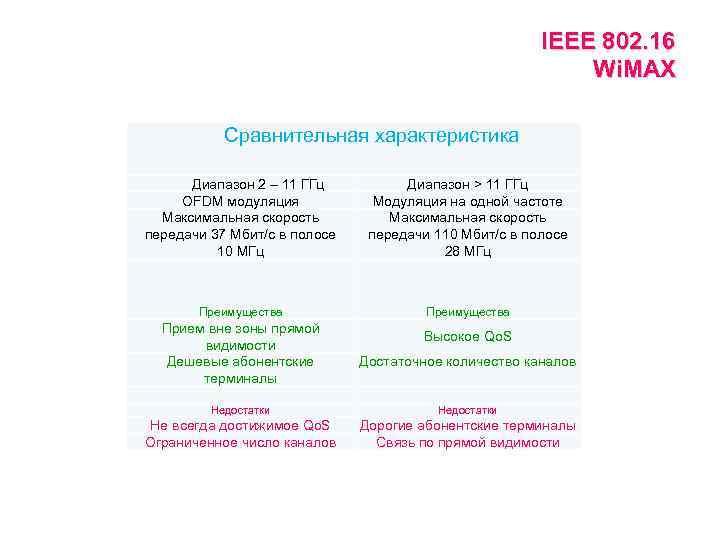 IEEE 802. 16 Wi. MAX Сравнительная характеристика Диапазон 2 – 11 ГГц OFDM модуляция