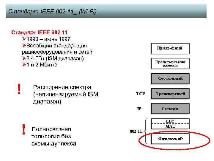 Стандарт IEEE 802. 11_ (Wi-Fi) Стандарт IEEE 802. 11 Ø 1990 – июнь 1997
