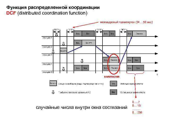 Функция распределенной координации DCF (distributed coordination function) межкадровый промежуток (34…. 50 мкс) коллизия случайные