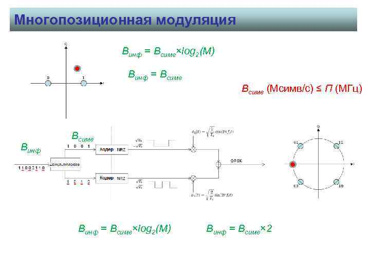 Многопозиционная модуляция Винф = Всимв×log 2(M) Винф = Всимв (Мсимв/с) ≤ П (МГц) Винф