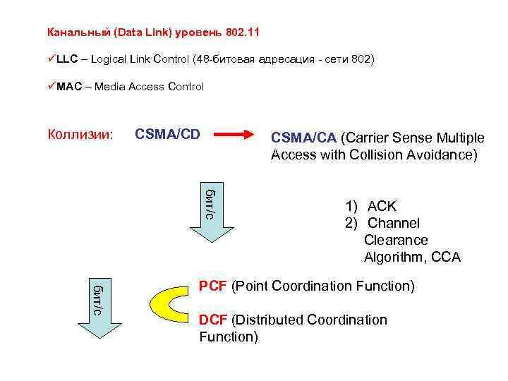 Канальный (Data Link) уровень 802. 11 üLLC – Logical Link Control (48 -битовая адресация