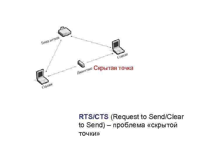 Скрытая точка RTS/CTS (Request to Send/Clear to Send) – проблема «скрытой точки»