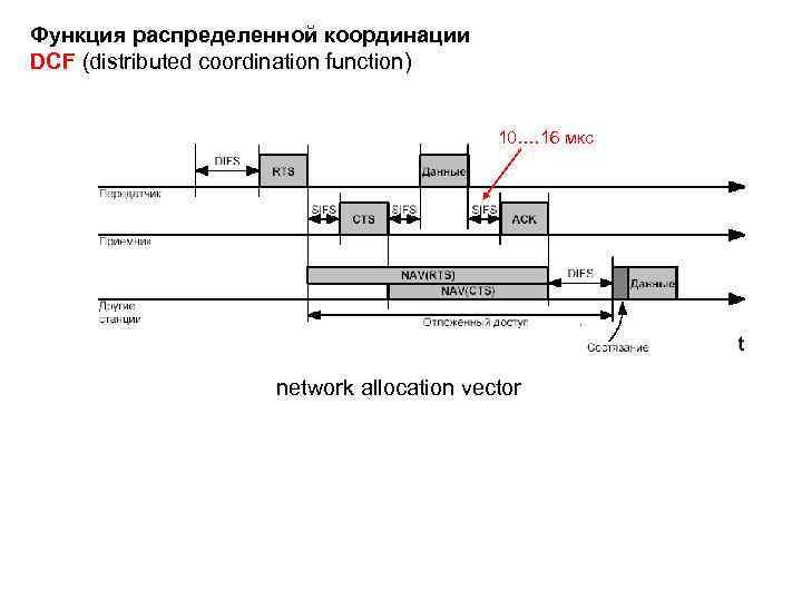 Функция распределенной координации DCF (distributed coordination function) 10…. 16 мкс network allocation vector