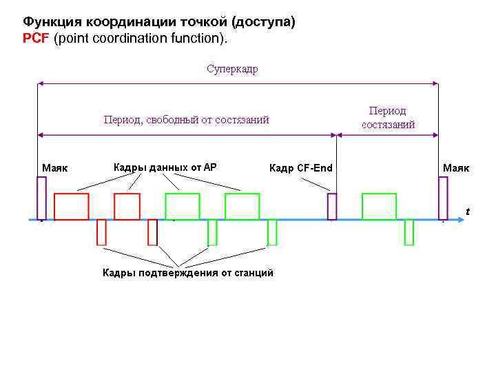 Функция координации точкой (доступа) PCF (point coordination function).