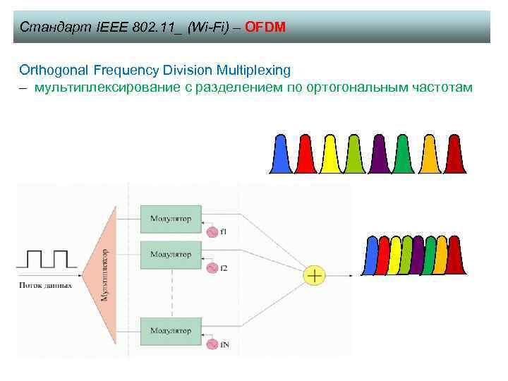 Стандарт IEEE 802. 11_ (Wi-Fi) – OFDM Orthogonal Frequency Division Multiplexing – мультиплексирование с