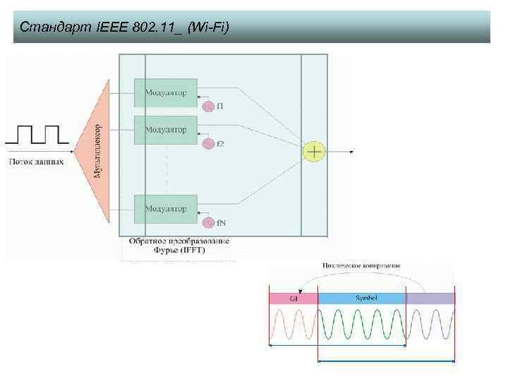 Стандарт IEEE 802. 11_ (Wi-Fi)