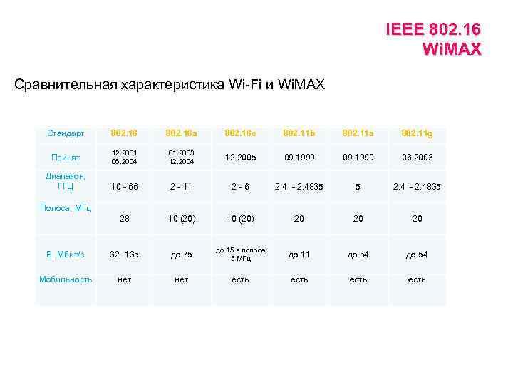 IEEE 802. 16 Wi. MAX Сравнительная характеристика Wi-Fi и Wi. MAX Стандарт 802. 16