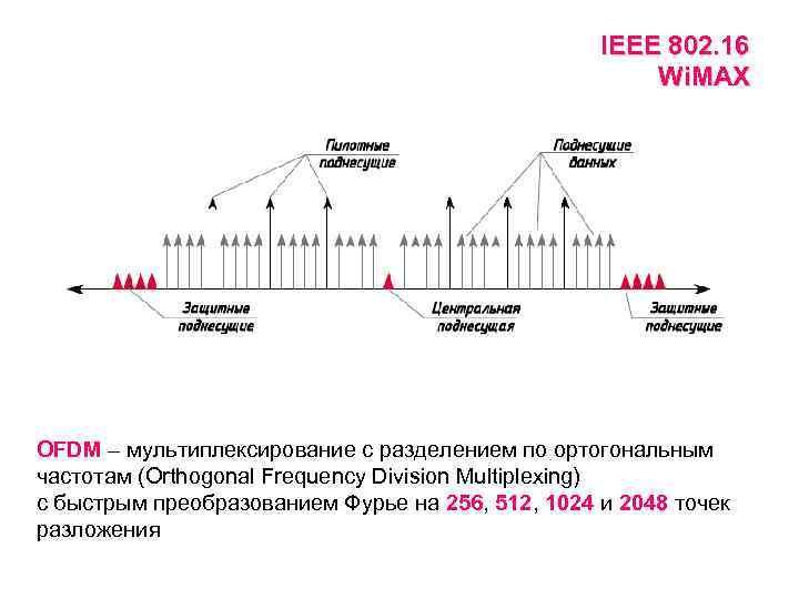 IEEE 802. 16 Wi. MAX OFDM – мультиплексирование с разделением по ортогональным частотам (Orthogonal