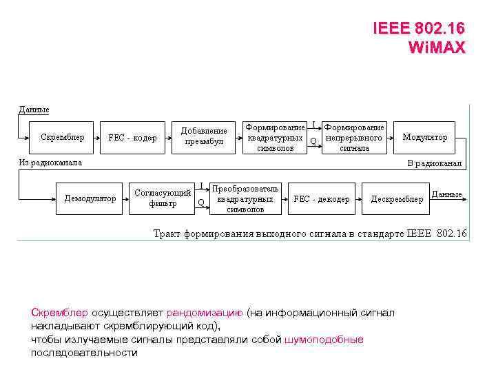IEEE 802. 16 Wi. MAX Скремблер осуществляет рандомизацию (на информационный сигнал накладывают скремблирующий код),