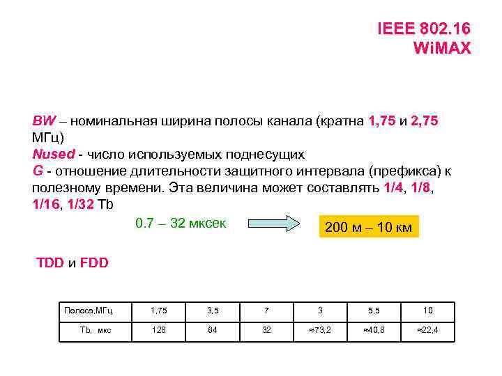 IEEE 802. 16 Wi. MAX BW – номинальная ширина полосы канала (кратна 1, 75