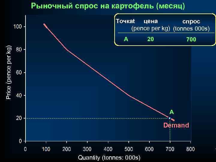 Рыночный спрос на картофель (месяц) Точкаt цена спрос (pence per kg) (tonnes 000 s)