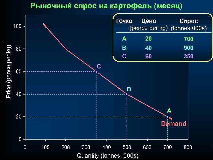 Рыночный спрос на картофель (месяц) Точка Цена Спрос (pence per kg) (tonnes 000 s)