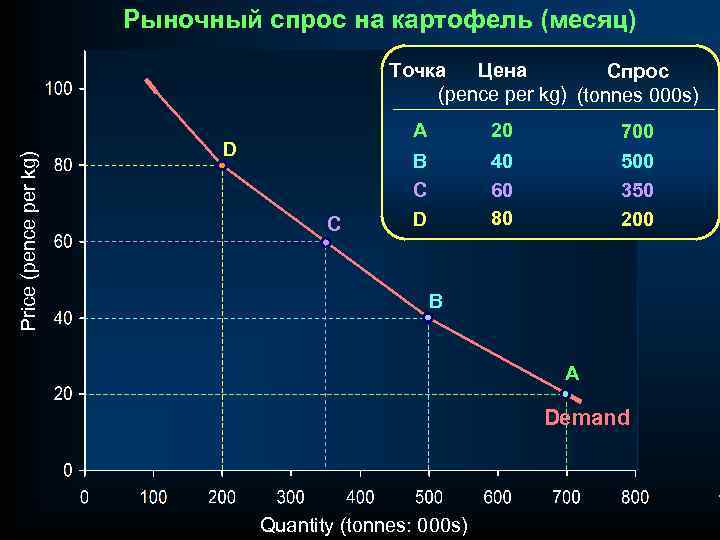 Рыночный спрос на картофель (месяц) Price (pence per kg) Точка Цена Спрос (pence per