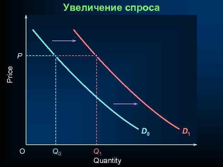 Увеличение спроса Price P D 0 O Q 0 Q 1 Quantity D 1