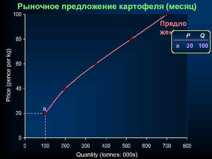 Рыночное предложение картофеля (месяц) Предло жение P Price (pence per kg) a a Quantity